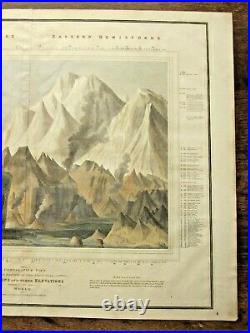 1821 Thomson Comparative Mountains World Lizars Mountaineering Himalaya Andes